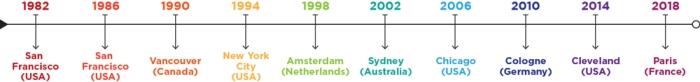 Gay Games Timeline (1982-2018)